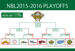 更新/【SF】2015-2016PLAYOFFS